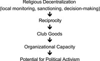 This figure visually demonstrates my causal argument that decentralization leads to reciprocity, club goods, an organizational capacity, and finally potential for political activism.