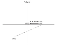 This shows Poland's three episodes of reform on the plane.