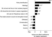 Figure 12.2: Graph showing Regression analysis of Jews' 2012 presidential vote.