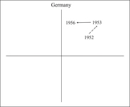 Figure AppC8. This shows Germany's two episodes of reform on the plane.