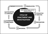 This graph shows the process of a cycle of enactment and investigation. The first step is observation. The second step is collective analysis. The third step is preparation. The fourth step is rehearsal. The fifth step is classroom enactment. The sixth step is collective analysis (Lampert et al. 2013, 229)