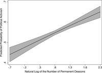 This figure visually demonstrates that as the number of permanent deacons increases, the predicted probability an individual participates in an activist event also increases.