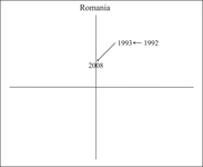 Figure AppC.5. This shows Romania's two episodes of reform on the plane.