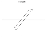 Figure AppC7. This shows the later France two episodes of reforms on the plane.