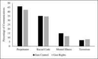 Fig. 6.2. Bar chart comparing gun control and gun rights groups in the extent to which they mentioned perpetrators, racial code, mental illness, and terrorism in their non-Facebook communications.