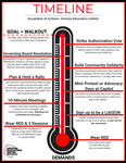 Diagram of thermometer indicating escalation of actions by Arizona Educators United.