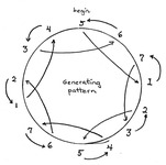 Fig. 6.2. A circular illustration with numbers one through seven around the outside of the circle. Lines connect numbers through the inside of the circle.
