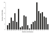 Graph showing'number of DOA bills' onthe vertical axis and 'months until election' onthe horizontal axis. The vertical axis ranges from 0 to 25 in increments of 5, and the horizontal axis ranges from 22 to negative 1 in decrement of 1. The graph plots one bar for each month.