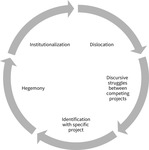 A text cycle showing the different stages of hegemonization: dislocation, discursive struggles between competing projects, identification with a specific project, hegemony, and institutionalization.