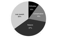 Figure 2.1: Pie chart showing Size of Jewish denominations.