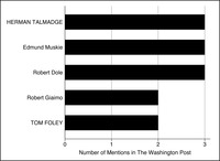This is a bar graph representing the number of times members were mentioned in the Washington Post in 1977 on agricultural subsidies, with leaders in all capitals.