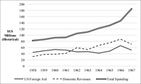 The line graph shows Jordon's receipt of US foreign aid, budgetary revenue, and expenditure from 1958 to 1967, the last of which increased rapidly in the period