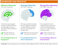 "This chart describes how Universal Design for Learning engages different parts of the brain. It includes three columns that link different cognitive networks in the brain with types of learning and descriptions of this learning. The columns are labeled ""Affective, Strategic, and Recognition."""