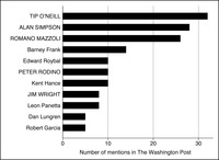 This is a bar graph representing the members mentioned the most in the Washington Post during the 98th Congress on immigration, with leaders in all capitals.