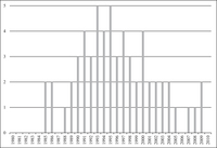 Figure 1.1. This barchart shows the annual count of major electoral reforms around the world each year between 1980 and 2010. There is variation between 0 and 5, with high points of 5 reforms coming in the years 1993 and 1995.