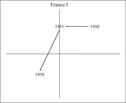 Figure AppC.6. This shows the early France two episodes of reform on the plane.
