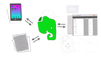 Workflow map with Evernote at center