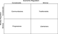 Figure 11.1: Diagram showing An expanded ideological classification.