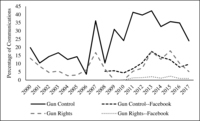 Fig. 7.5. Line chart illustrating trends from 2000 to 2017 in the percentages of communications mentioning mass shootings. Results are separated by communication forum and group type.