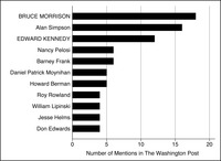 This is a bar graph representing the members mentioned the most in the Washington Post during the 101st Congress on immigration, with leaders in all capitals.