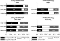 Figure 7.6: Graphs showing Changes in politics of Jews and Non-Jews.