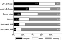 Figure 2.2: Graph showing Denominational differences in viewing being Jewish as a matter of ancestry/culture, religion, or both.