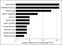 This is a bar graph representing the number of times members were mentioned in the Washington Post in the 107th Congress (2001-2002) on agricultural subsidies, with leaders in all capitals.