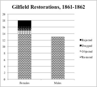 "View PDF (43.9 KB), titled ""Gilfield Restorations, 1861-1862"""