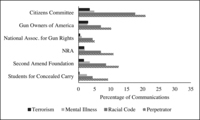 Fig. 6.5. Bar chart comparing gun rights groups in the extent to which they mentioned perpetrators, racial code, mental illness, and terrorism in their Facebook posts.