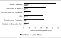 Fig 5.6. Bar chart comparing gun rights groups in their emphasis on race, age, and gun ownership. The chart shows little variation across groups.