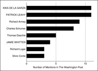 This is a bar graph representing the number of times members were mentioned in the Washington Post in 1990 on agricultural subsidies, with leaders in all capitals.