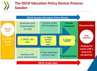 The image shows how the OECD-Sweden review team provides tailored advice in education policy. The first is knowledge from international evidence, the second is contextualization of a country's needs, and the third is recommendations, considerations, and specific proposals