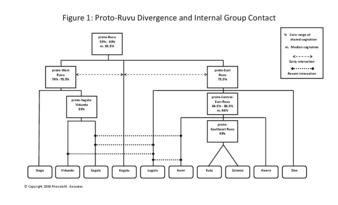 Figure 1 Proto-Ruvu Divergence and Internal Group Contact