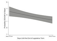 Graph showing'Probability DOA Bill Is Rated' on the vertical axis and 'Days Until the End of Legislative Term' onthe horizontal axis. The vertical axis ranges from 0 to 0.25 in increments of 0.05. The horizontal axis has two points: start of term and end of term. A decreasing straight line is plotted on the graph with its either regions shaded.