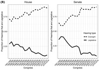 Panel A shows trends in the count of legislative and nonlegislative hearings in each chamber. Panel B shows trends in the proportion of hearings that are legislative.