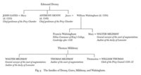 The families of Denny, Gates, Mildmay, and Walsingham.