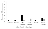 Fig. 7.2. Bar chart comparing gun control and gun rights groups in the extent to which they mentioned six types of gun violence in their Facebook posts: accidental shootings, domestic violence, mass shootings, suicide, self-defense shootings, and urban violence.