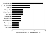 This is a bar graph representing the number of times members were mentioned in the Washington Post in 1981 on agricultural subsidies, with leaders in all capitals.