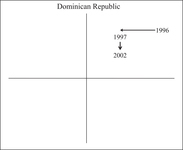 Figure AppC.3. This shows Dominican Republic's two episodes of reform on the plane.
