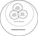"Set of concentric circles. The largest one is labeled ""foreign policy discourse."" The smaller circle within it is labeled ""security discourse."" Displayed within the smaller circle are three additional, partially overlapping circles, labeled ""conflict prevention discourse,"" ""counterterrorism discourse,"" and ""counterpiracy discourse"