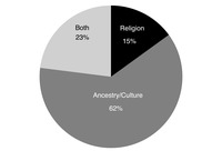 Figure 1.2: Pie chart showing Proportion of Jews viewing being Jewish as a matter of ancestry/culture, religion, or both.