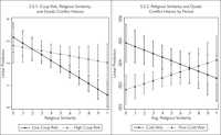 Effects of religious factors on dyadic history. Left panel shows interaction effects of coup risk and religious similarity on dyadic conflict history. Right period shows effects of religious similarity on dyad conflict history by period.