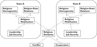 Model of the effects of religious factors on international conflict and cooperation. Arrow direction indicate causal effect (source to target). Signs indicate type of effect (positive/negative).
