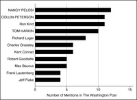 This is a bar graph representing the number of times members were mentioned in the Washington Post in the 110th Congress (20072008) on agricultural subsidies, with leaders in all capitals.