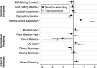 The figure plots the coefficients for two event count models. The first predicts the total number of senators attending circuit court confirmation hearings; the second predicts the total number of questions for circuit court nominees. Significant coefficients for the senator attendance model are opposition senator (coefficient: -0.22, SE: 0.10, p less than 0.05); controversial nominee (coefficient: 0.70, SE: 0.09, p less than 0.01); Party Balance of the Circuit (coefficient: -1.02, SE: 0.51, p less than 0.10); Clinton nominee (coefficient: -0.34, SE: 0.11, p less than 0.01); and second hearing (coefficient: 0.27, SE: 0.13, p less than 0.05). Borderline statistically significant coefficient for the senator attendance model is divided government (coefficient: 0.18, SE: 0.10, p less than 0.10). Statistically insignificant coefficients for the senator attendance model are ABA Rating (Lowest); ABA Rating (Middle), Judicial Experience, Presidential Election Year, DC Circuit, and Obama Nominees. Significant coefficients for total number of questions are Opposition Senator (coefficient: -0.35, SE: 0.13, p less than 0.01); Controversial Nominees (coefficient: 1.78, SE: 0.15, p less than 0.01); Party Balance of the Circuit (coefficient: -1.52, SE: 0.71, p less than 0.05); and DC Circuit (coefficient: 0.53, SE: 0.25, p less than 0.05). Statistically insignificant coefficients are ABA Rating (Lowest), ABA Rating (Middle), Judicial Experience, Divided Government, Presidential Election Year, Clinton Nominee, and Obama Nominee.