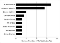 This is a bar graph representing the members mentioned the most in the Washington Post during the 97th Congress on immigration, with leaders in all capitals.