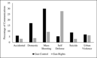Fig. 7.1. Bar chart comparing gun control and gun rights groups in the extent to which they mentioned six types of gun violence in their non-Facebook communications: accidental shootings, domestic violence, mass shootings, suicide, self-defense shootings, and urban violence.