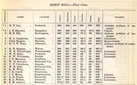 Scan of a printed table with ten columns showing the merit scores of the top twenty cadets. Columns headed from left to right: General Merit (ranking from 1 to 20), Names, Counties (county of residence), Conduct, Engineering, Tactics, Chemistry, English, Total (overall merit score), and Remarks (positions or ranks held).