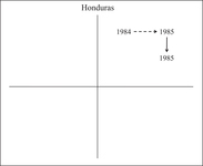 Figure AppC.4. This shows Honduras' two episodes of reform on the plane.