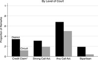 The figure plots the percentage of home-state senator remarks in district and circuit court hearings that included instances of senators engaging in credit claiming, strong calls to action, any calls to action, or discussion of bipartisanship. In district court hearings, 34 percent of senators' remarks included credit claiming, 34 percent included a strong call to action, 70 percent included any call to action, and 19 percent discussed bipartisanship. At circuit court hearings, 12 percent of senators' introductory remarks included credit claiming, 19 percent included a strong call to action, 50 percent included any call to action, and 4 percent contained discussion of bipartisanship. The difference between remarks at district and circuit court hearings was only statistically significant for the credit claiming category (p less than 0.05).